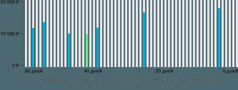Динамика цен в зависимости от количества оставшихся дней до вылета из Хошимина в Краби