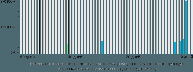 Динамика цен в зависимости от количества оставшихся дней до вылета из Хошимина в Краснодар