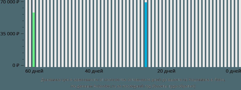 Динамика цен в зависимости от количества оставшихся дней до вылета из Хошимина в Лион