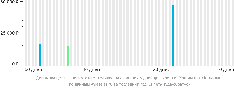 Динамика цен в зависимости от количества оставшихся дней до вылета из Хошимина в Катиклан