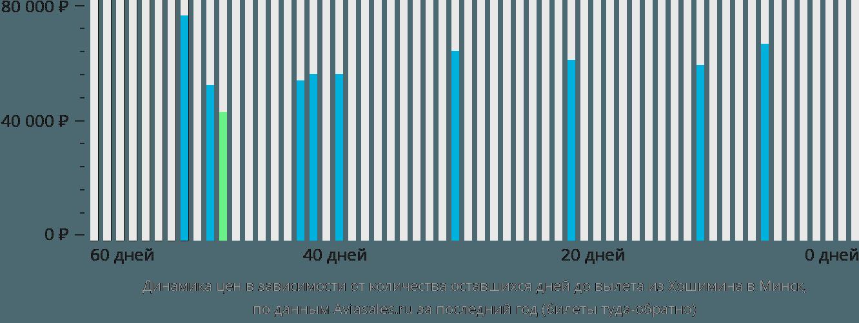 Динамика цен в зависимости от количества оставшихся дней до вылета из Хошимина в Минск