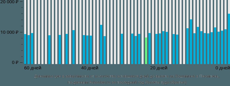 Динамика цен в зависимости от количества оставшихся дней до вылета из Хошимина в Пномпень