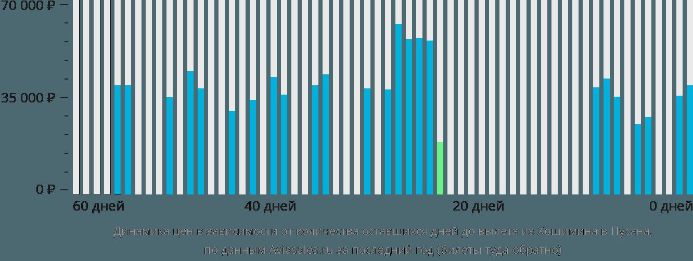 Динамика цен в зависимости от количества оставшихся дней до вылета из Хошимина в Пусана