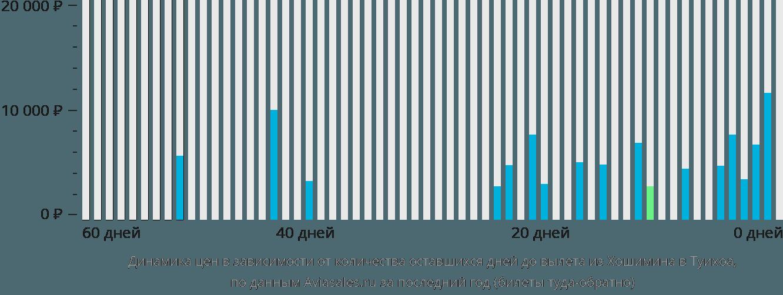Динамика цен в зависимости от количества оставшихся дней до вылета из Хошимина в Туихоа