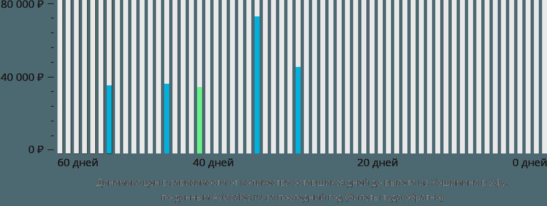 Динамика цен в зависимости от количества оставшихся дней до вылета из Хошимина в Уфу
