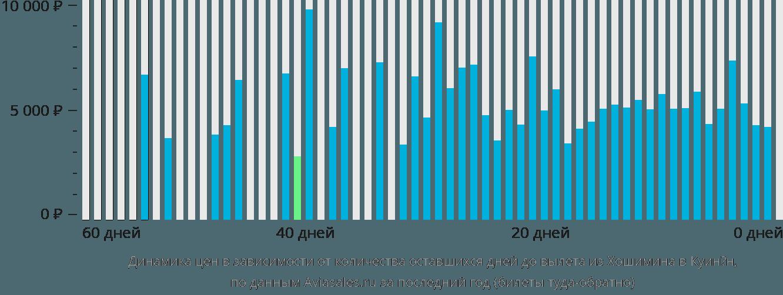 Динамика цен в зависимости от количества оставшихся дней до вылета из Хошимина в Куинён