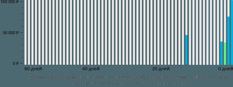Динамика цен в зависимости от количества оставшихся дней до вылета из Хошимина в Южно-Сахалинск