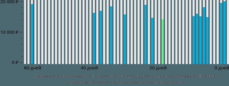 Динамика цен в зависимости от количества оставшихся дней до вылета из Хошимина в Вьентьян