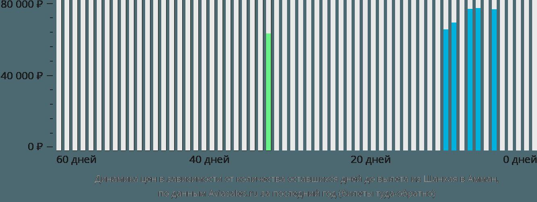 Динамика цен в зависимости от количества оставшихся дней до вылета из Шанхая в Амман