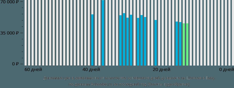 Динамика цен в зависимости от количества оставшихся дней до вылета из Шанхая в Баку