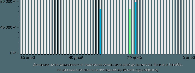 Динамика цен в зависимости от количества оставшихся дней до вылета из Шанхая в Энтеббе