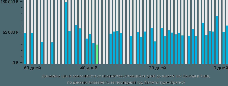 Динамика цен в зависимости от количества оставшихся дней до вылета из Шанхая в Киев