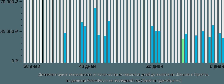 Динамика цен в зависимости от количества оставшихся дней до вылета из Шанхая в Иркутск