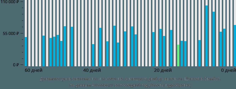 Динамика цен в зависимости от количества оставшихся дней до вылета из Шанхая в Стамбул