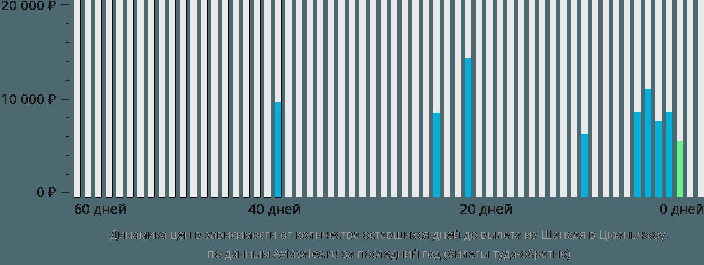 Динамика цен в зависимости от количества оставшихся дней до вылета из Шанхая в Цюаньчжоу