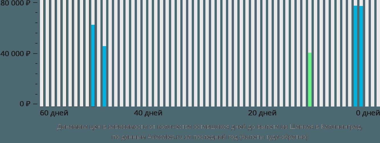 Динамика цен в зависимости от количества оставшихся дней до вылета из Шанхая в Калининград