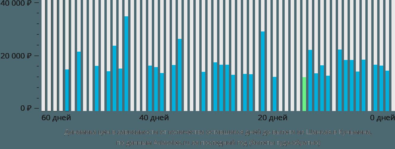 Динамика цен в зависимости от количества оставшихся дней до вылета из Шанхая в Куньмина