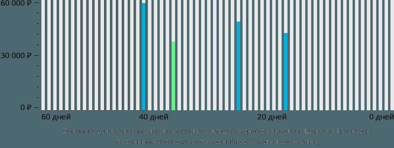 Динамика цен в зависимости от количества оставшихся дней до вылета из Шанхая в Краснодар