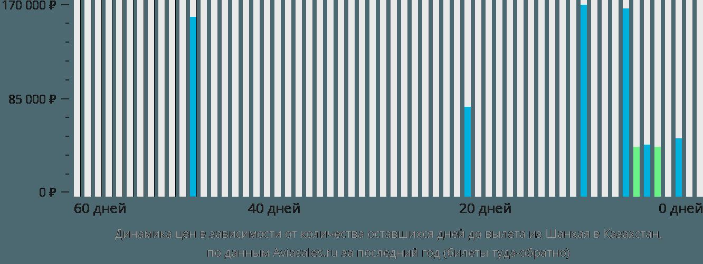 Динамика цен в зависимости от количества оставшихся дней до вылета из Шанхая в Казахстан