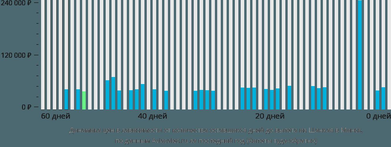 Динамика цен в зависимости от количества оставшихся дней до вылета из Шанхая в Минск