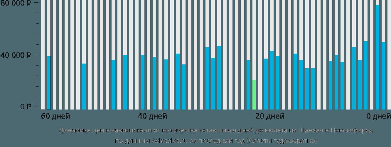 Динамика цен в зависимости от количества оставшихся дней до вылета из Шанхая в Новосибирск