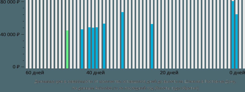 Динамика цен в зависимости от количества оставшихся дней до вылета из Шанхая в Ростов-на-Дону