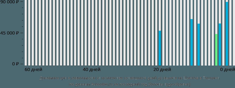 Динамика цен в зависимости от количества оставшихся дней до вылета из Шанхая в Ташкент