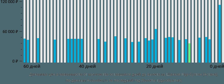 Динамика цен в зависимости от количества оставшихся дней до вылета из Шанхая Нур-Султан (Астана)