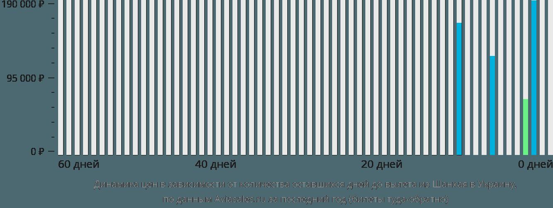Динамика цен в зависимости от количества оставшихся дней до вылета из Шанхая в Украину