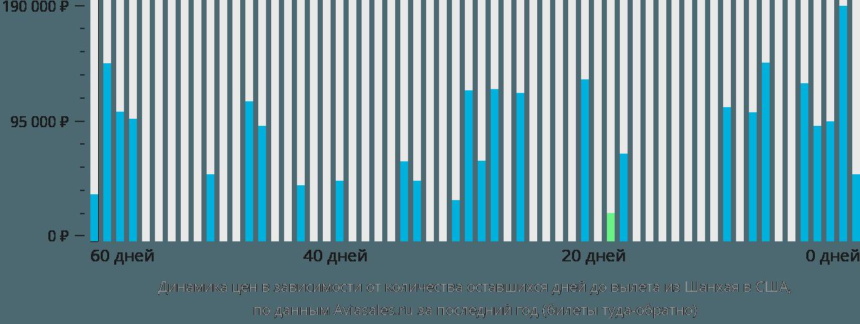 Динамика цен в зависимости от количества оставшихся дней до вылета из Шанхая в США