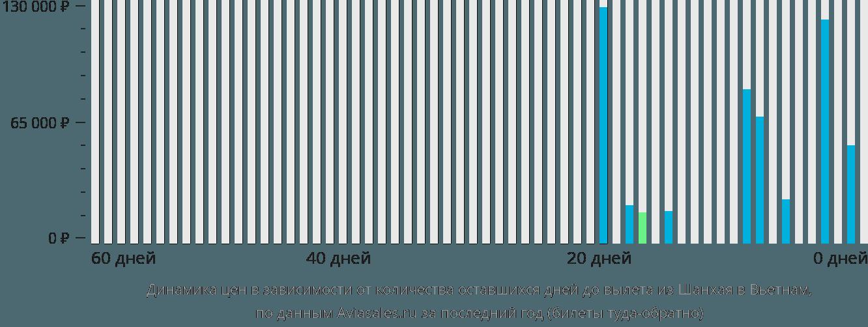 Динамика цен в зависимости от количества оставшихся дней до вылета из Шанхая в Вьетнам