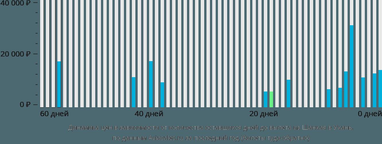 Динамика цен в зависимости от количества оставшихся дней до вылета из Шанхая в Ухань