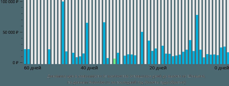 Динамика цен в зависимости от количества оставшихся дней до вылета из Шэньяна