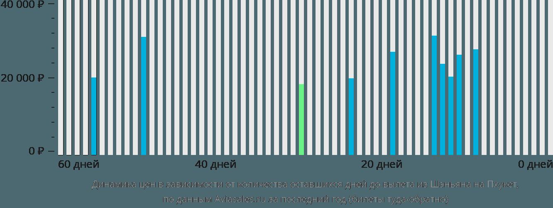 Динамика цен в зависимости от количества оставшихся дней до вылета из Шэньяна на Пхукет