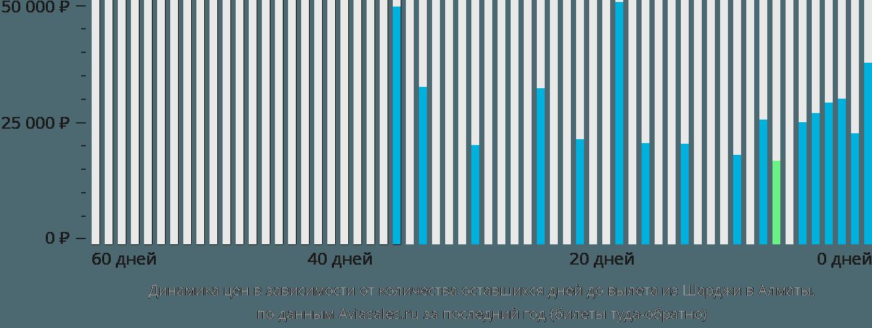 Динамика цен в зависимости от количества оставшихся дней до вылета из Шарджи в Алматы