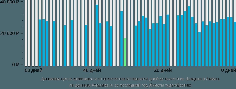 Динамика цен в зависимости от количества оставшихся дней до вылета из Шарджи в Амман