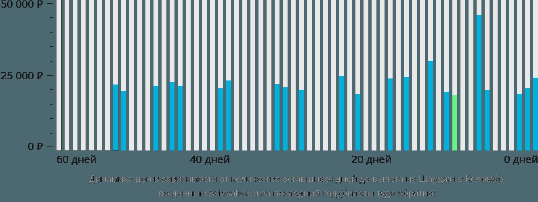 Динамика цен в зависимости от количества оставшихся дней до вылета из Шарджи в Коломбо