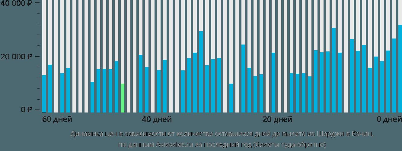Динамика цен в зависимости от количества оставшихся дней до вылета из Шарджи в Кочин
