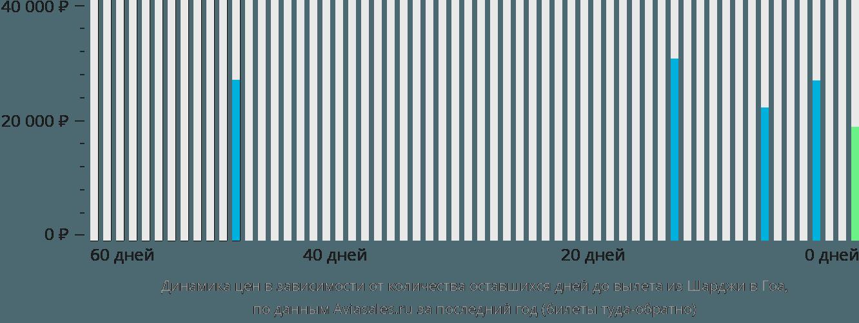 Динамика цен в зависимости от количества оставшихся дней до вылета из Шарджи в Гоа