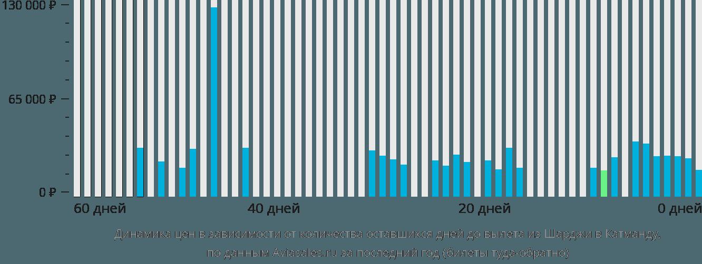 Динамика цен в зависимости от количества оставшихся дней до вылета из Шарджи в Катманду
