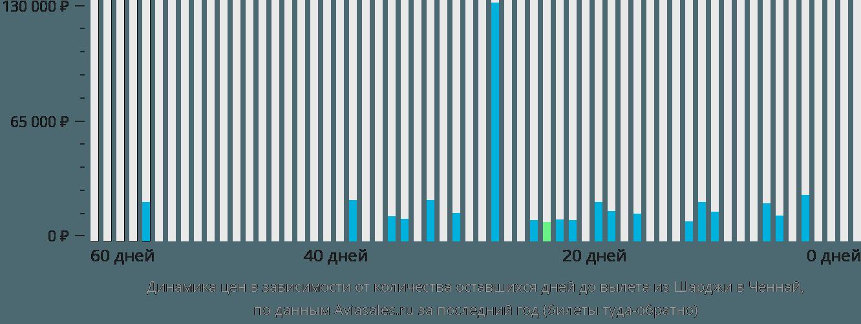 Динамика цен в зависимости от количества оставшихся дней до вылета из Шарджи в Ченнай