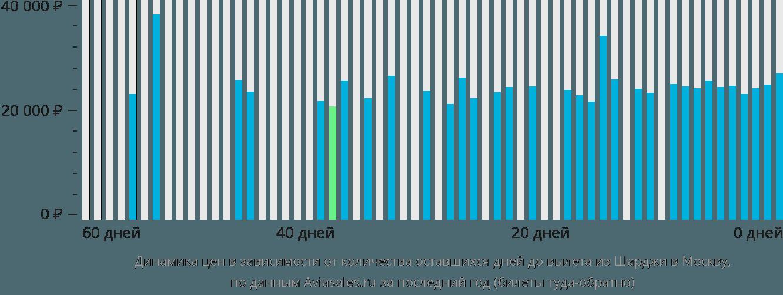 Динамика цен в зависимости от количества оставшихся дней до вылета из Шарджи в Москву