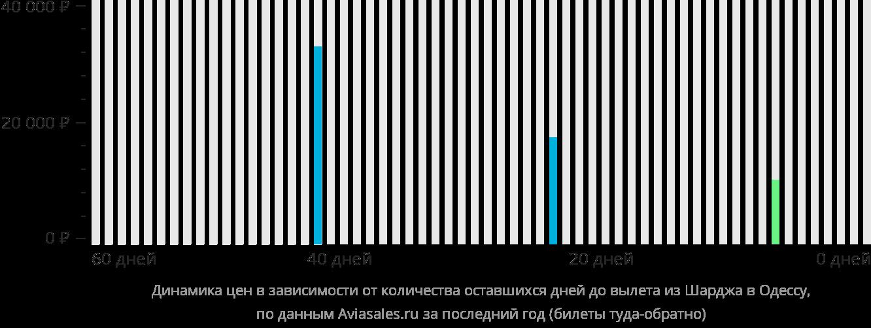 Динамика цен в зависимости от количества оставшихся дней до вылета из Шарджи в Одессу