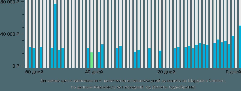 Динамика цен в зависимости от количества оставшихся дней до вылета из Шарджи в Сиялкот
