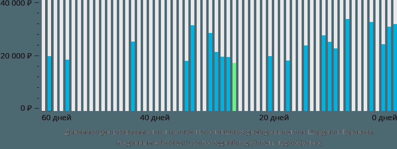 Динамика цен в зависимости от количества оставшихся дней до вылета из Шарджи в Варанаси