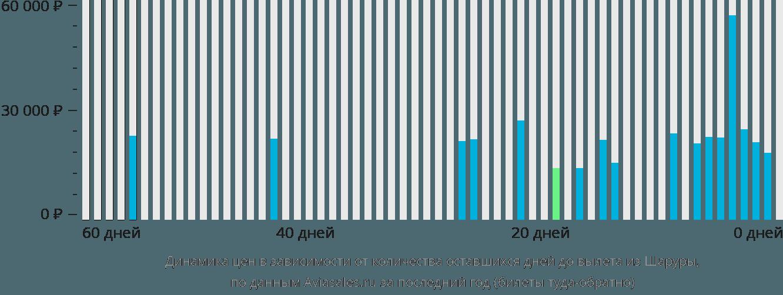 Динамика цен в зависимости от количества оставшихся дней до вылета из Шаруры