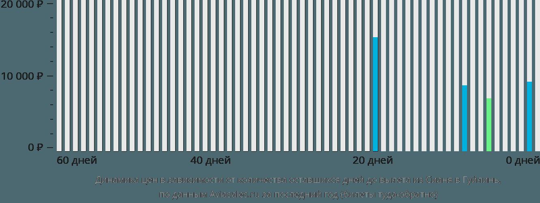 Динамика цен в зависимости от количества оставшихся дней до вылета из Сианя в Гуйлинь