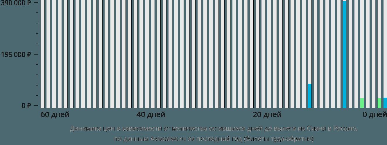 Динамика цен в зависимости от количества оставшихся дней до вылета из Сианя в Россию