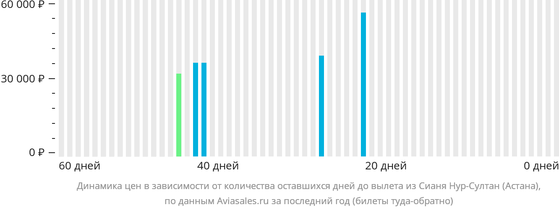Динамика цен в зависимости от количества оставшихся дней до вылета из Сианя Нур-Султан (Астана)
