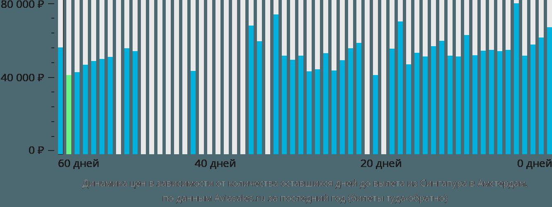 Динамика цен в зависимости от количества оставшихся дней до вылета из Сингапура в Амстердам